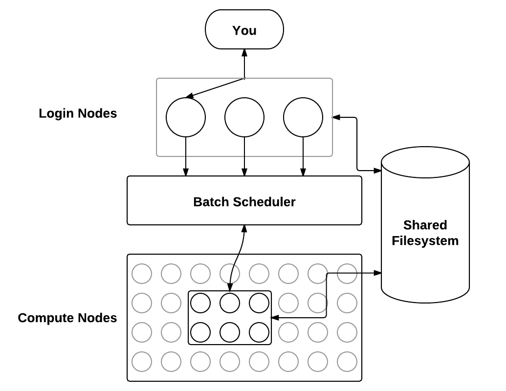 workflow diagram of how the HPC works